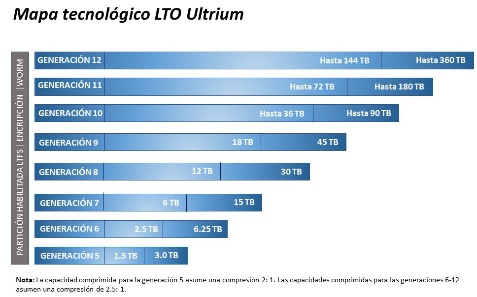Mapa tecnologico LTO Ultrium - MR Solutions