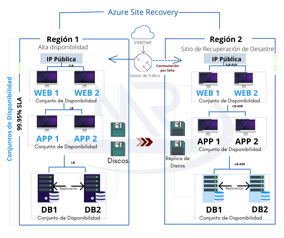 Azure Site Recovery - Disaster REcovery Plan - MR Solutions